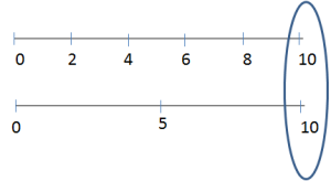 Double Number Line